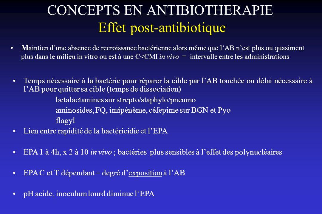 CONCEPTS EN ANTIBIOTHERAPIE Effet post-antibiotique M aintien dune absence de recroissance bactérienne alors même que lAB nest plus ou quasiment plus