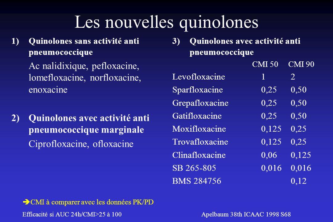Les nouvelles quinolones 1)Quinolones sans activité anti pneumococcique Ac nalidixique, pefloxacine, lomefloxacine, norfloxacine, enoxacine 2)Quinolon