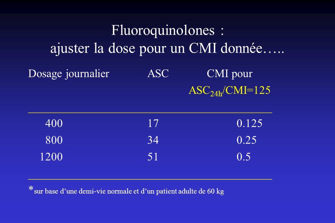 Fluoroquinolones : ajuster la dose pour un CMI donnée….. Dosage journalier ASCCMI pour ASC 24h /CMI=125 __________________________________________ 400