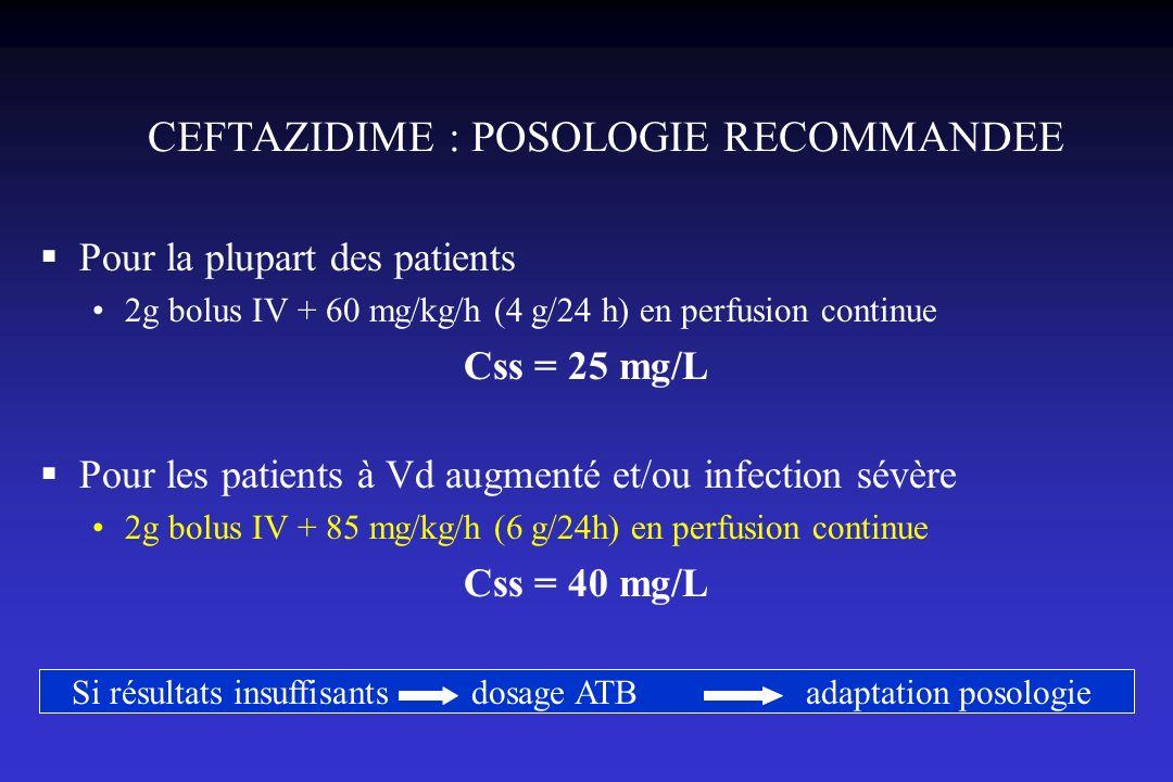 CEFTAZIDIME : POSOLOGIE RECOMMANDEE Pour la plupart des patients 2g bolus IV + 60 mg/kg/h (4 g/24 h) en perfusion continue Css = 25 mg/L Pour les pati