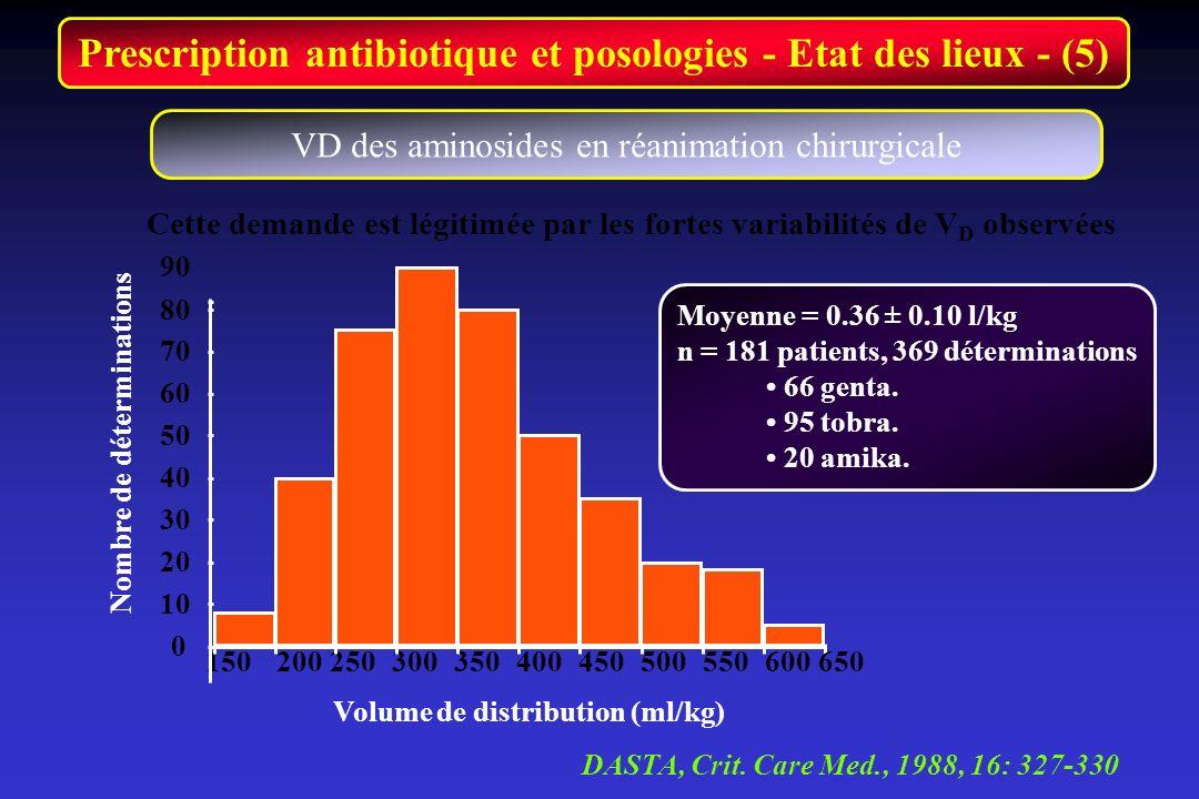 Prescription antibiotique et posologies - Etat des lieux - (5) Cette demande est légitimée par les fortes variabilités de V D observées VD des aminosi