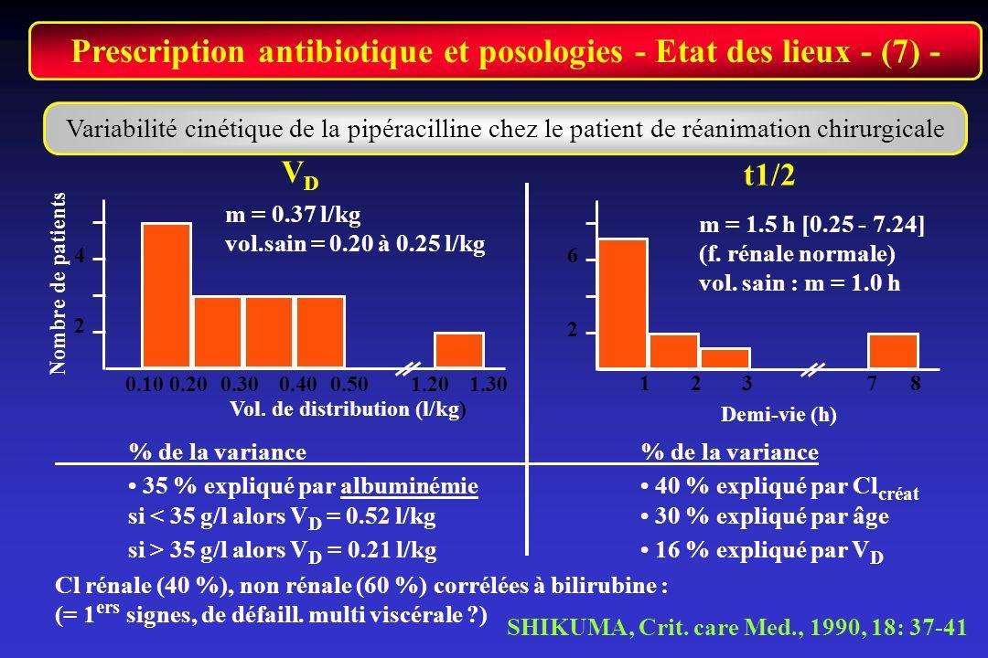 Prescription antibiotique et posologies - Etat des lieux - (7) - Variabilité cinétique de la pipéracilline chez le patient de réanimation chirurgicale