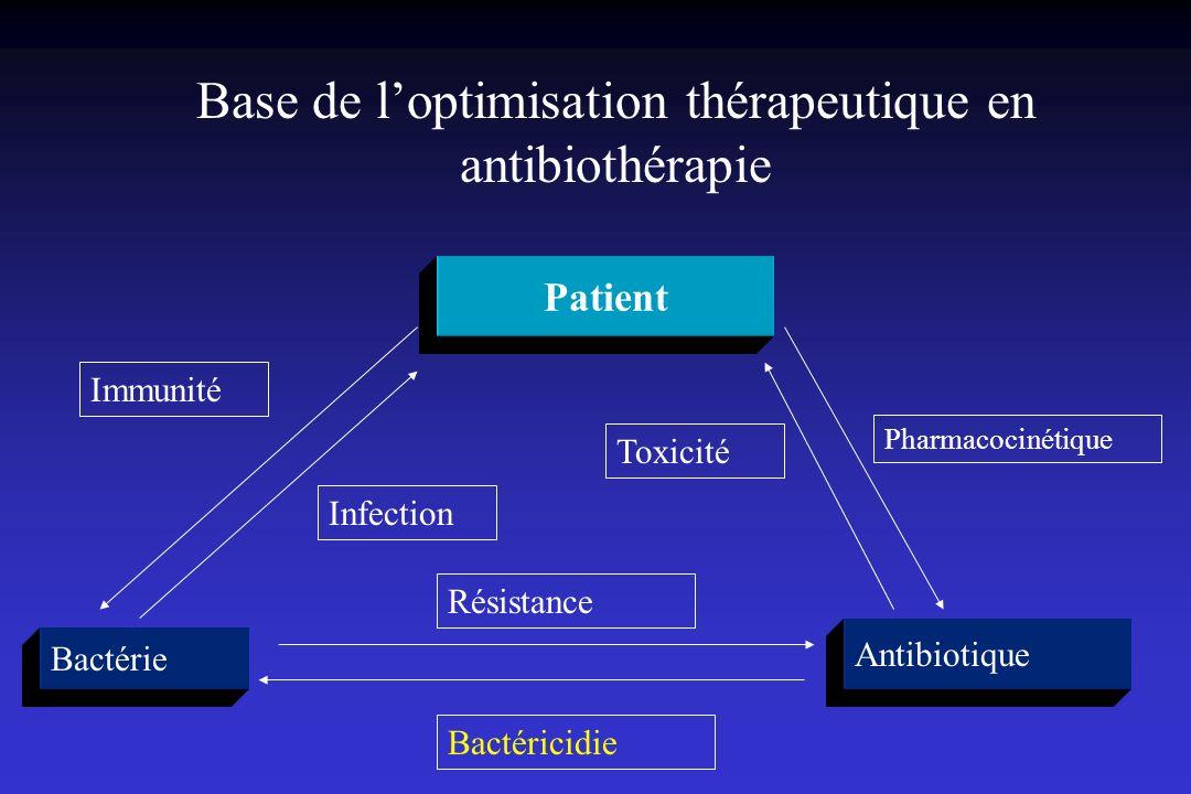 Base de loptimisation thérapeutique en antibiothérapie Patient Bactérie Antibiotique Immunité Résistance Bactéricidie Infection Pharmacocinétique Toxi