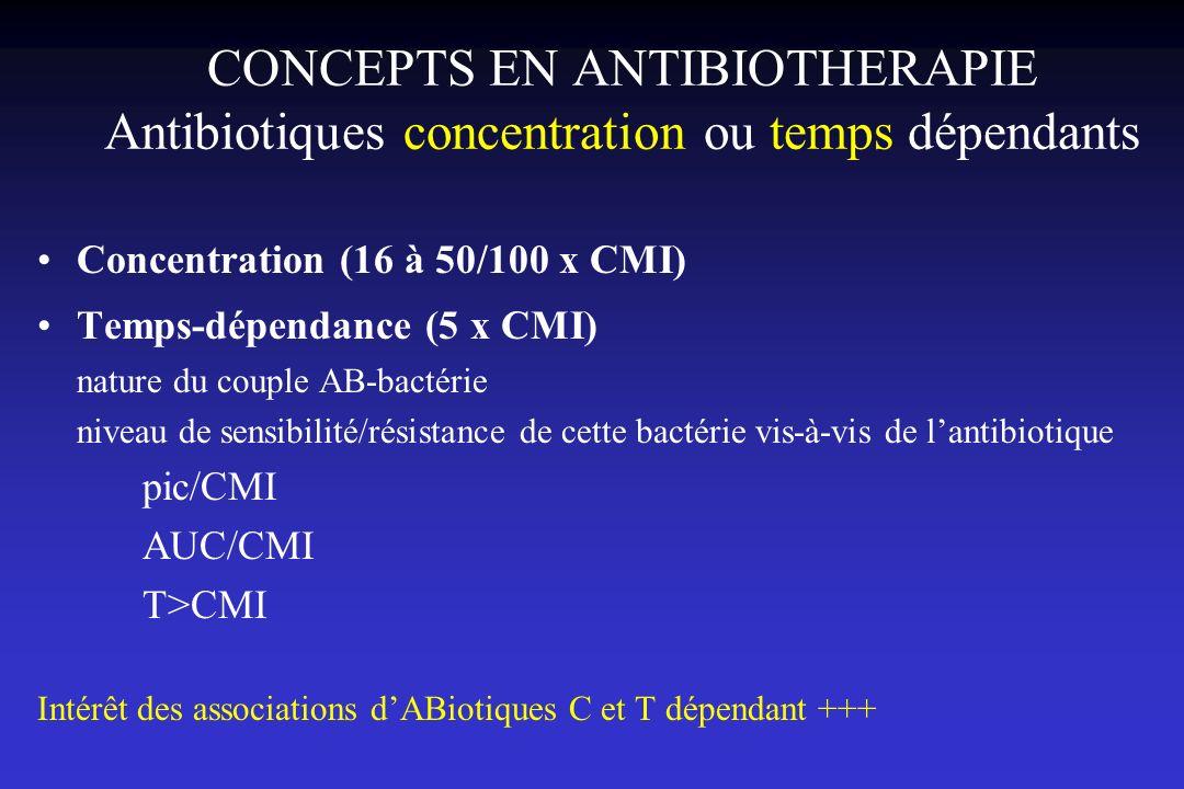 CONCEPTS EN ANTIBIOTHERAPIE Antibiotiques concentration ou temps dépendants Concentration (16 à 50/100 x CMI) Temps-dépendance (5 x CMI) nature du cou