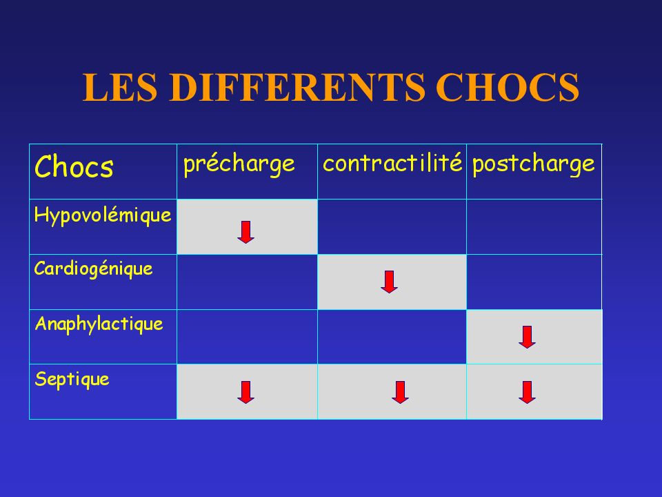LES DIFFERENTS CHOCS