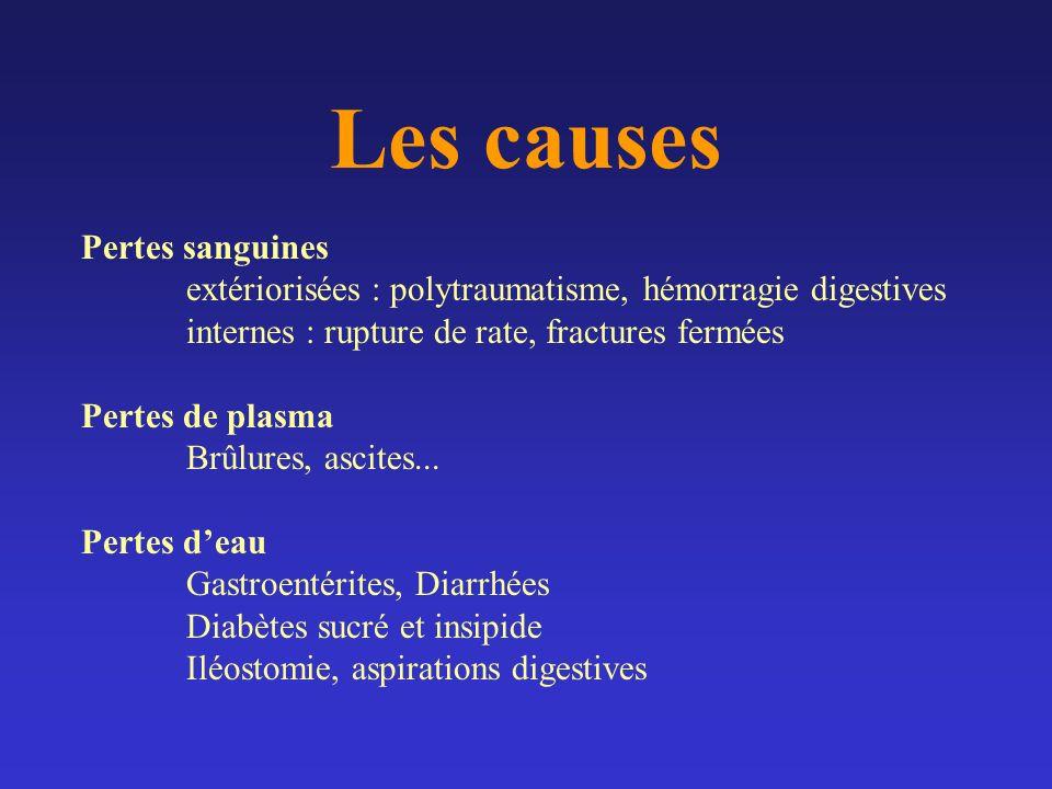 Les causes Pertes sanguines extériorisées : polytraumatisme, hémorragie digestives internes : rupture de rate, fractures fermées Pertes de plasma Brûl