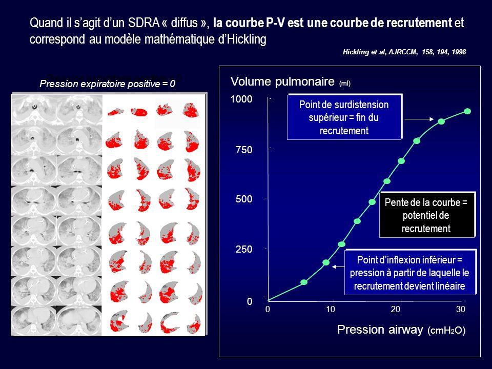 Quand il sagit dun SDRA « diffus », la courbe P-V est une courbe de recrutement et correspond au modèle mathématique dHickling 0 250 500 750 1000 0102