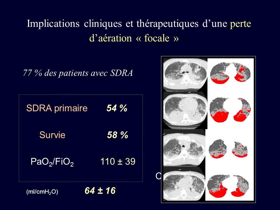 SDRA primaire 54 % Survie 58 % 64 ± 16 PaO 2 /FiO 2 110 ± 39 Crs (ml/cmH 2 O) 64 ± 16 P inf ( cmH 2 O ) 5 ± 2 Implications cliniques et thérapeutiques