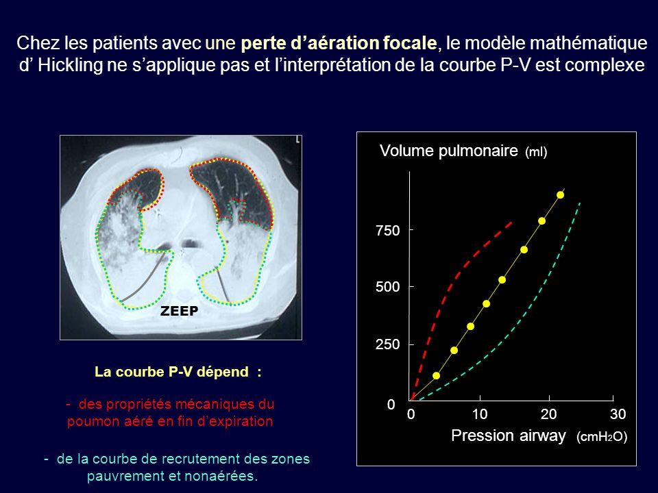1000 0 0 250 500 750 102030 Volume pulmonaire (ml) ZEEP La courbe P-V dépend : - des propriétés mécaniques du poumon aéré en fin dexpiration - de la c