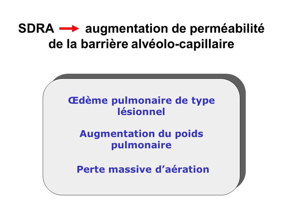SDRA : physiopathologie Lésions de lendothélium vasculaire et des peumocytes I et II Activation anormale des globules blancs Attirés au niveau pulmonaire par des cytokines chémo-attractives systémiques ou alvéolaires (macrophages) Activation anormale de la coagulation Séquestration de plaquettes dans la circulation pulmonaire Altérations des propriétés du surfactant oedème riche en proteïnes Macrophage alvéolaire pneumocyte II fibroblaste surfactant fibroblaste plaquettes Globule blanc Globule rouge pneumocyte I en apoptose pneumocyte I Lésions alvéolaires à la phase aiguë Alvéole normale Globule rouge Ware LB and Mathay MA, NEJM The Acute Respiratory Distress Syndrome 342, 1334-1349, 2000