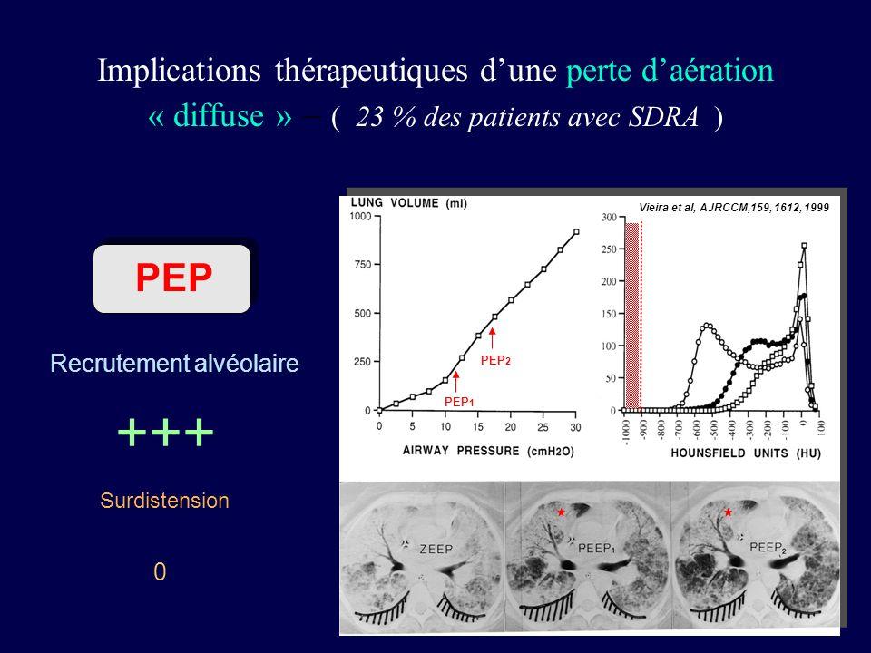 PEP Recrutement alvéolaire Surdistension 0 +++ Implications thérapeutiques dune perte daération « diffuse » – ( 23 % des patients avec SDRA ) Vieira e
