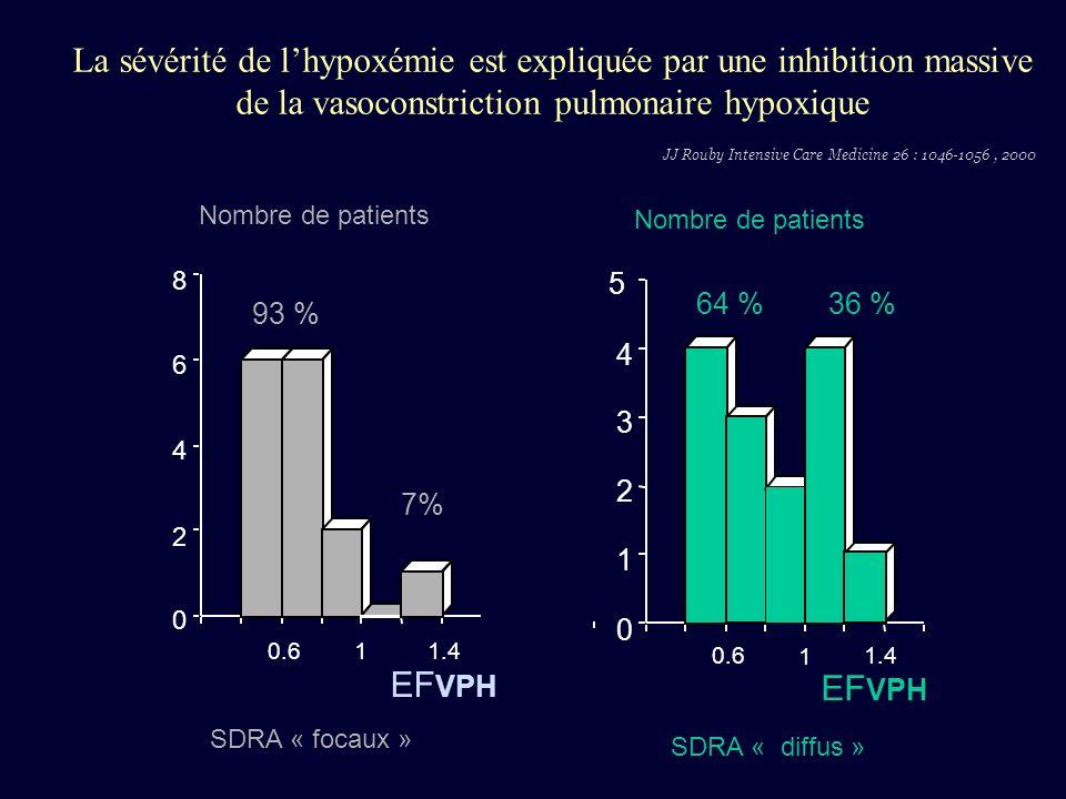La sévérité de lhypoxémie est expliquée par une inhibition massive de la vasoconstriction pulmonaire hypoxique 64 %36 % 0 1 2 3 4 5 Nombre de patients