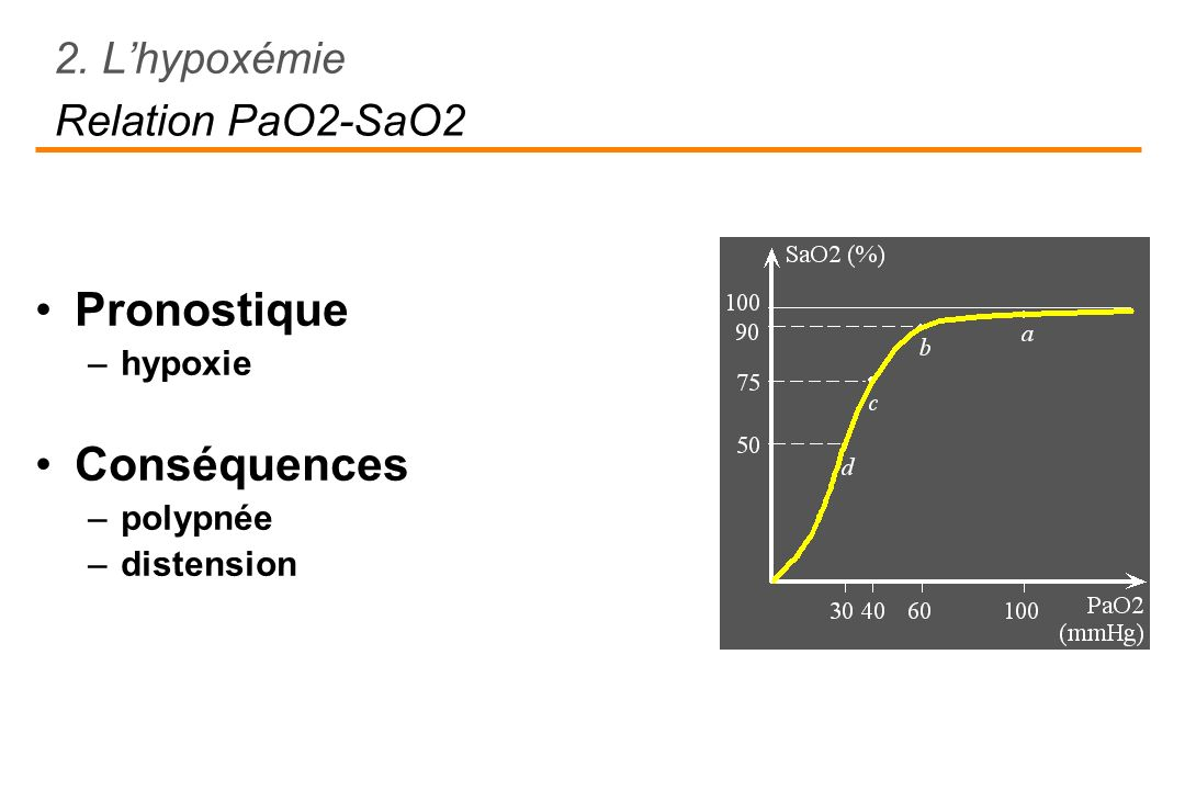 Pronostique –hypoxie Conséquences –polypnée –distension Relation PaO2-SaO2 2. Lhypoxémie