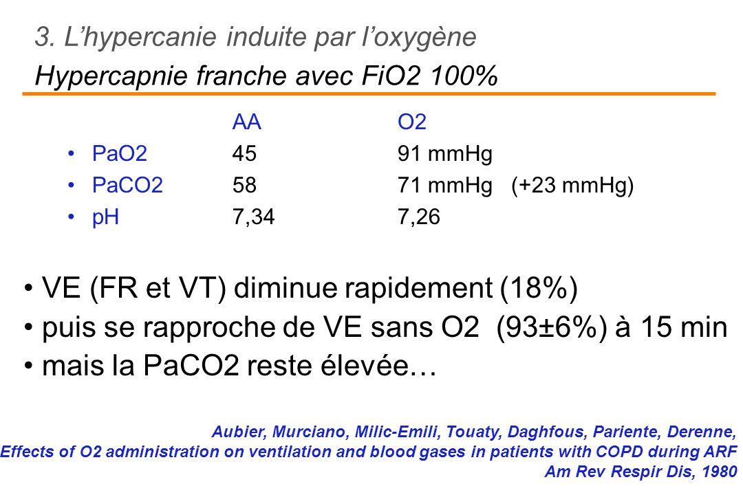 AAO2 PaO2 4591 mmHg PaCO25871 mmHg (+23 mmHg) pH 7,347,26 3. Lhypercanie induite par loxygène Hypercapnie franche avec FiO2 100% Aubier, Murciano, Mil