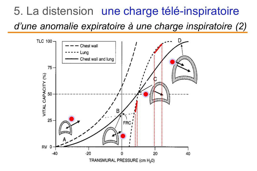 une charge télé-inspiratoire dune anomalie expiratoire à une charge inspiratoire (2) 5. La distension