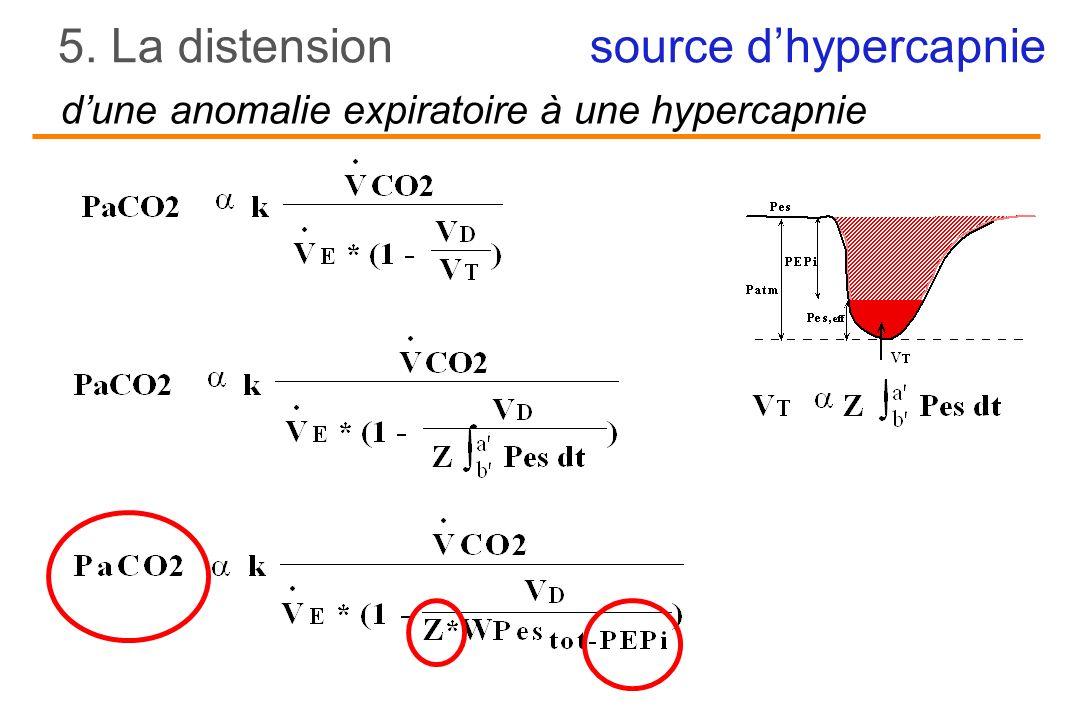 dune anomalie expiratoire à une hypercapnie 5. La distension source dhypercapnie