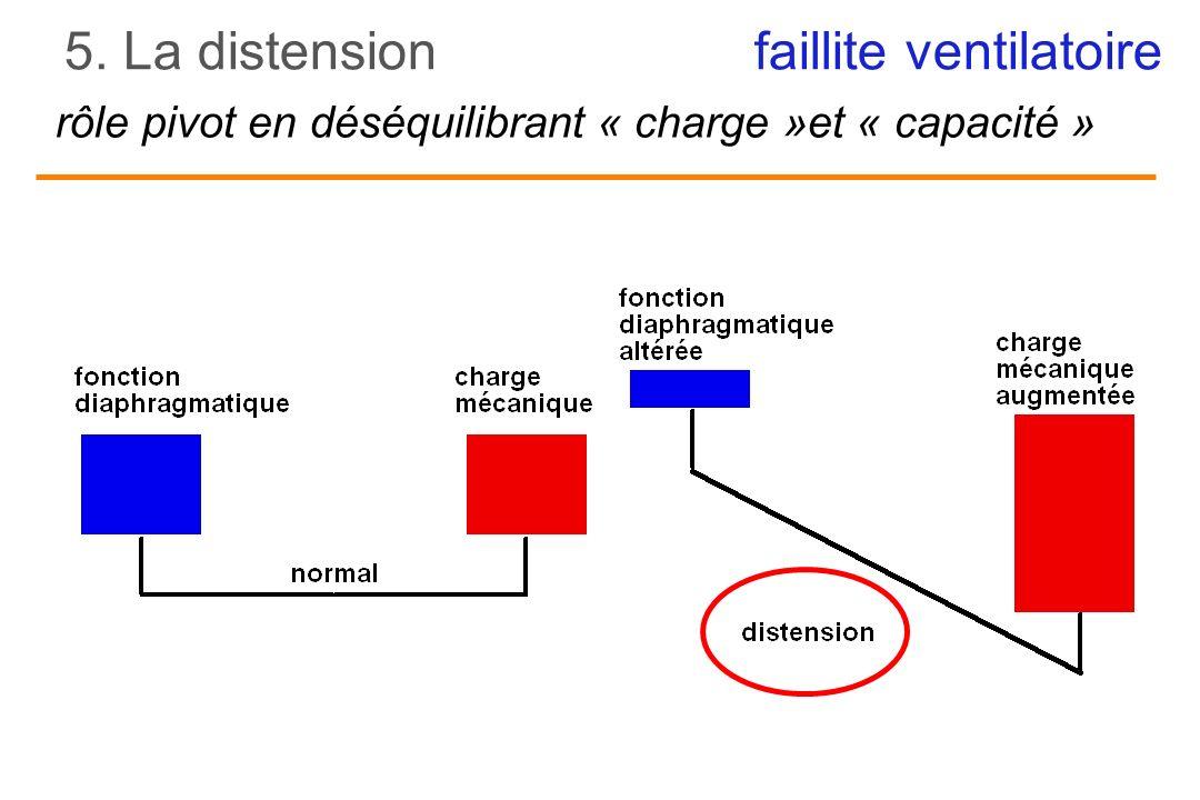 5. La distension faillite ventilatoire rôle pivot en déséquilibrant « charge »et « capacité »