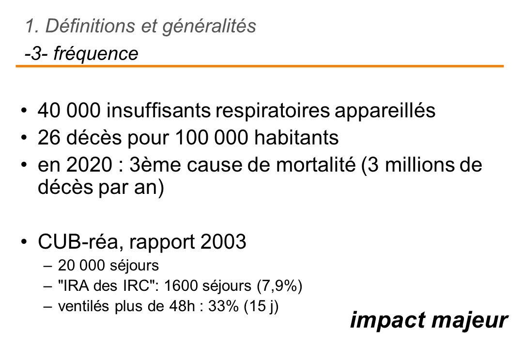 impact majeur -3- fréquence 40 000 insuffisants respiratoires appareillés 26 décès pour 100 000 habitants en 2020 : 3ème cause de mortalité (3 million