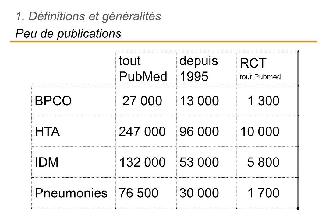 Peu de publications tout PubMed depuis 1995 RCT tout Pubmed BPCO 27 00013 000 1 300 HTA247 00096 00010 000 IDM132 00053 000 5 800 Pneumonies76 50030 0