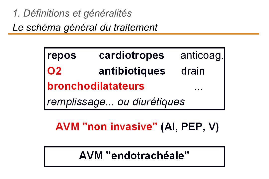 1.Définitions et généralités 2.Lhypoxémie 3.Lhypercapnie (induite par loxygène) 4.Lhypertension artérielle pulmonaire 5.La distension 6.La défaillance ventilatoire 7.Conclusion