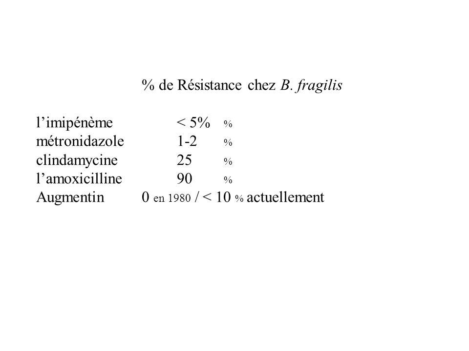 % de Résistance chez B. fragilis limipénème < 5% % métronidazole 1-2 % clindamycine 25 % lamoxicilline 90 % Augmentin 0 en 1980 / < 10 % actuellement