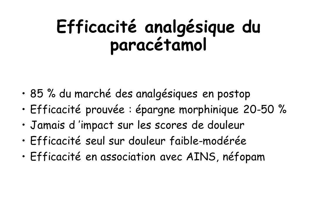 Efficacité analgésique du paracétamol 85 % du marché des analgésiques en postop Efficacité prouvée : épargne morphinique 20-50 % Jamais d impact sur l