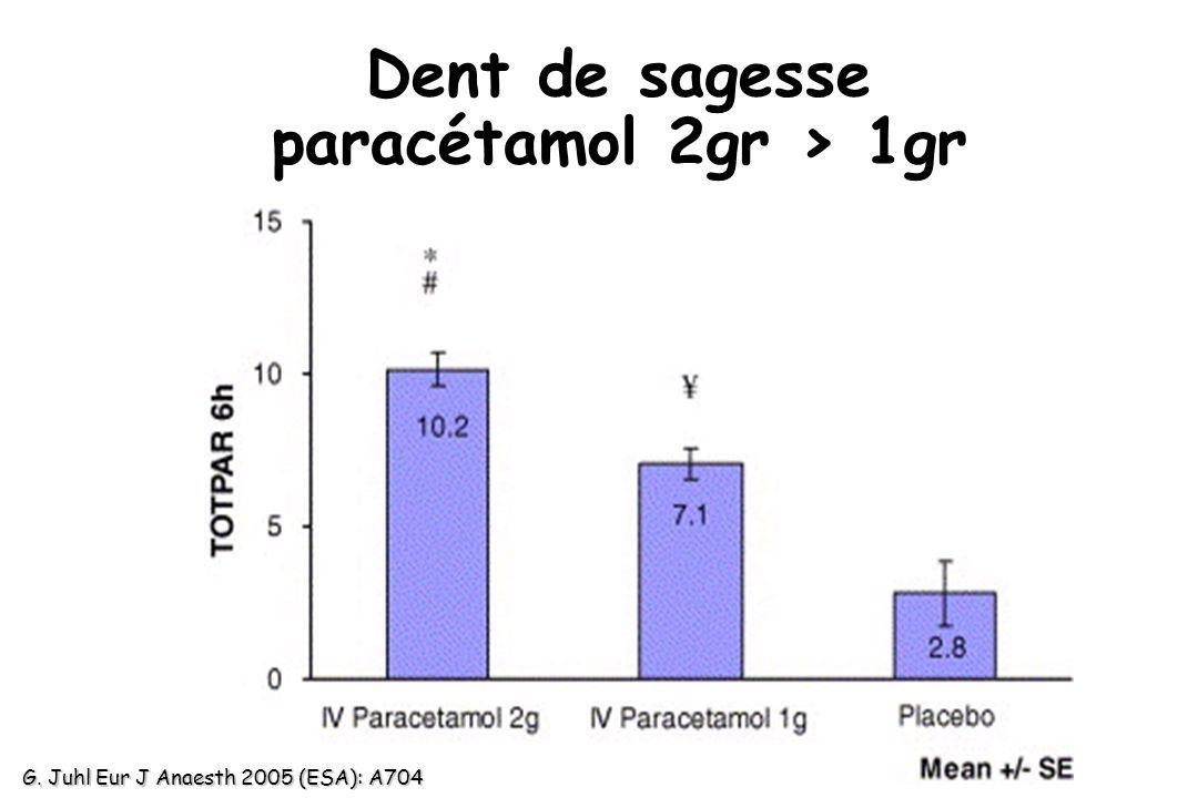 Dent de sagesse paracétamol 2gr > 1gr G. Juhl Eur J Anaesth 2005 (ESA): A704