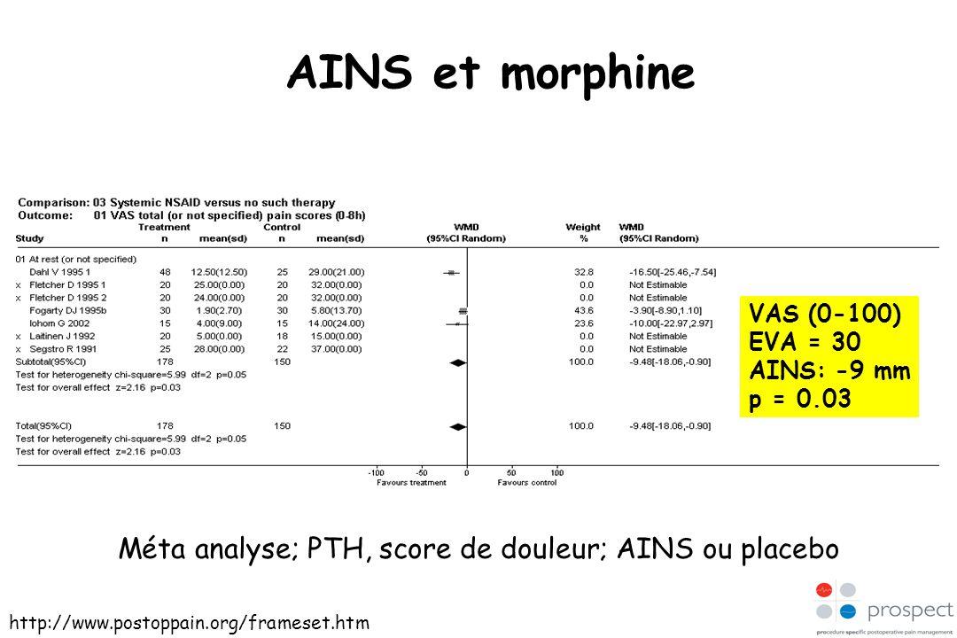 AINS et morphine VAS (0-100) EVA = 30 AINS: -9 mm p = 0.03 http://www.postoppain.org/frameset.htm Méta analyse; PTH, score de douleur; AINS ou placebo