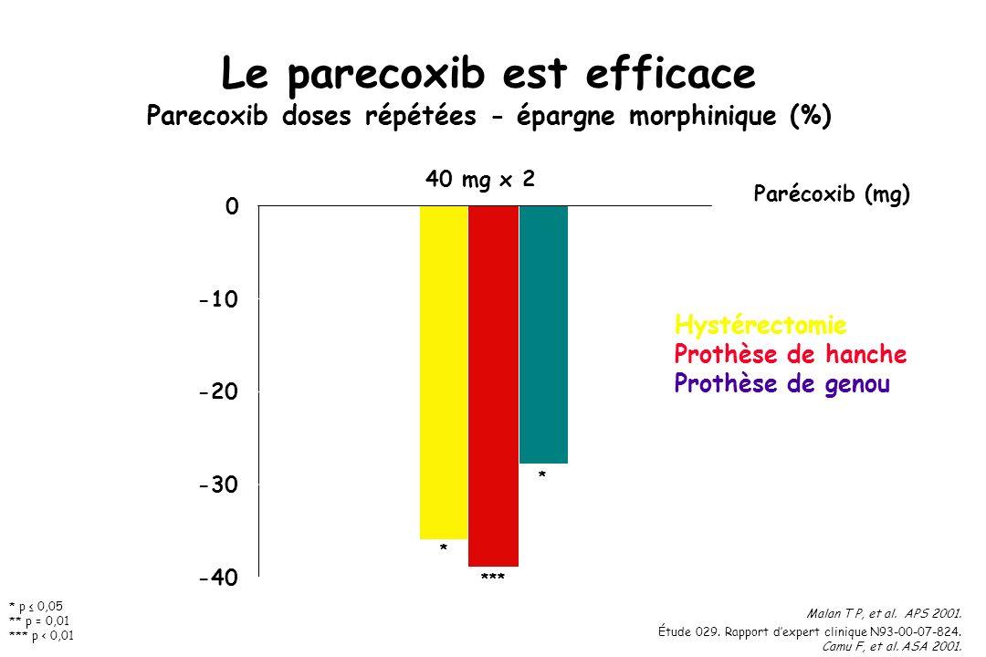 -40 -30 -20 -10 0 * *** * Parécoxib (mg) 40 mg x 2 * p 0,05 ** p = 0,01 *** p < 0,01 Malan T P, et al. APS 2001. Étude 029. Rapport dexpert clinique N