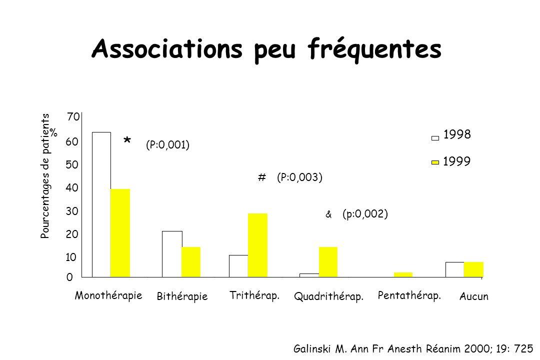 Associations peu fréquentes Monothérapie Bithérapie Trithérap.Pentathérap. Aucun 0 10 20 30 40 50 60 * (P:0,001) # (P:0,003) & (p:0,002) % 70 Pourcent