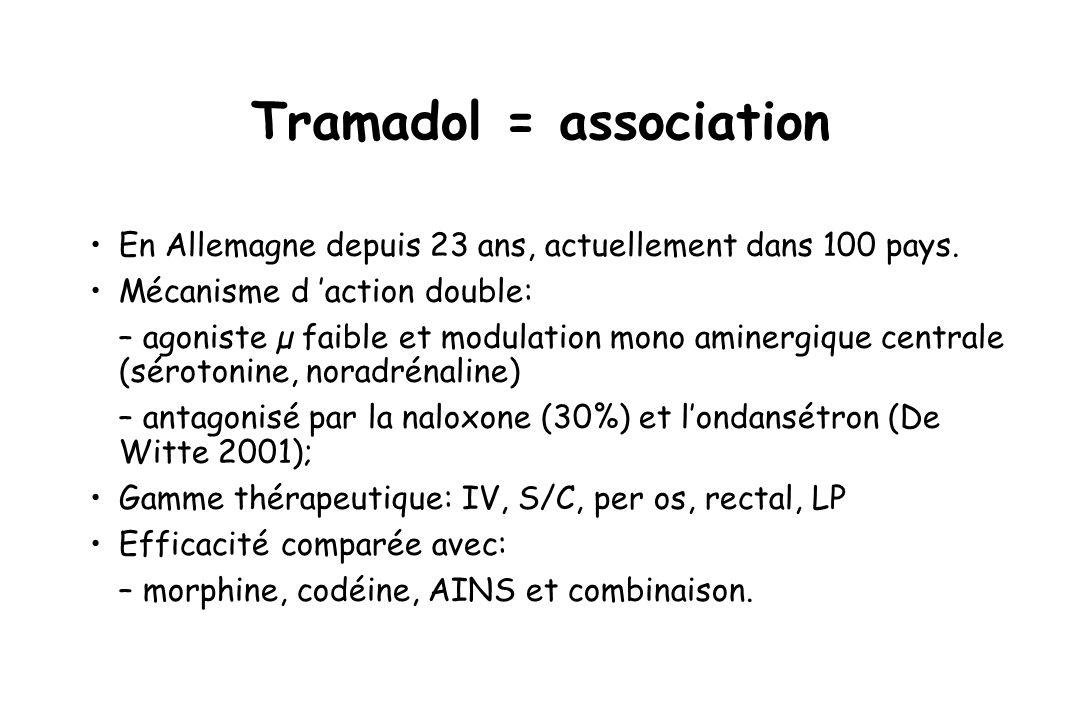 Tramadol = association En Allemagne depuis 23 ans, actuellement dans 100 pays. Mécanisme d action double: – agoniste µ faible et modulation mono amine