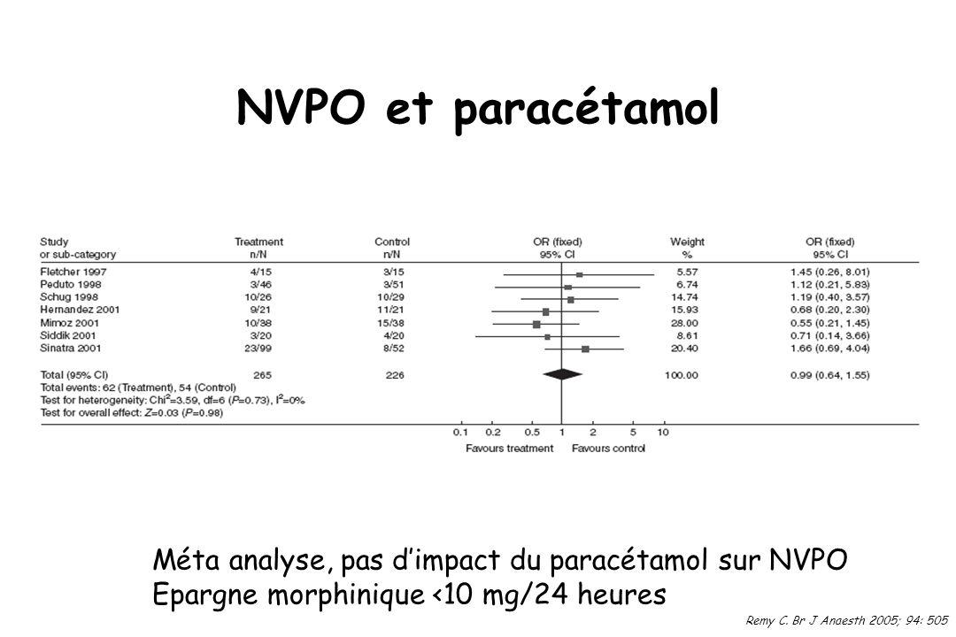 NVPO et paracétamol Remy C. Br J Anaesth 2005; 94: 505 Méta analyse, pas dimpact du paracétamol sur NVPO Epargne morphinique <10 mg/24 heures