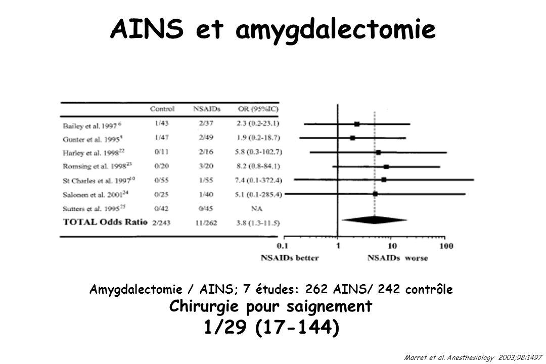AINS et amygdalectomie Marret et al. Anesthesiology 2003;98:1497 Amygdalectomie / AINS; 7 études: 262 AINS/ 242 contrôle Chirurgie pour saignement 1/2