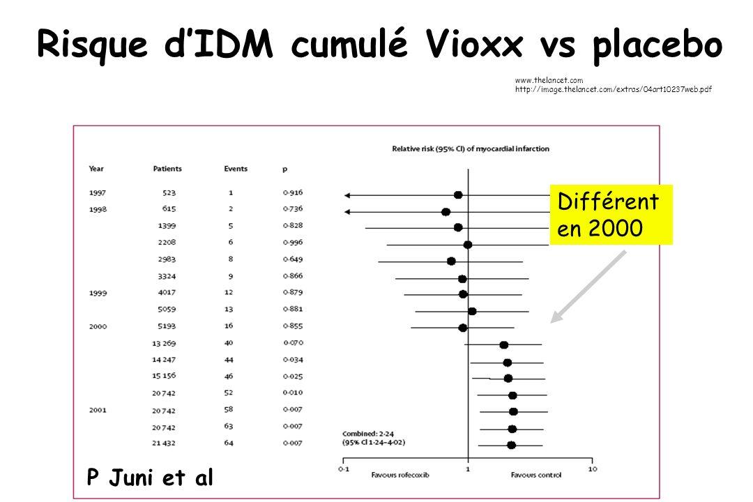Risque dIDM cumulé Vioxx vs placebo www.thelancet.com http://image.thelancet.com/extras/04art10237web.pdf P Juni et al Différent en 2000