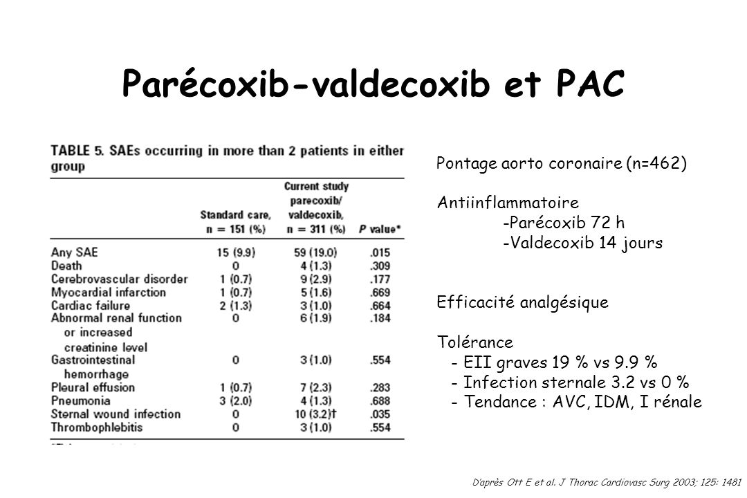 Parécoxib-valdecoxib et PAC Daprès Ott E et al. J Thorac Cardiovasc Surg 2003; 125: 1481 Pontage aorto coronaire (n=462) Antiinflammatoire -Parécoxib