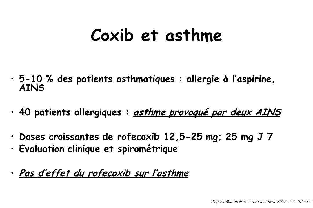 Coxib et asthme 5-10 % des patients asthmatiques : allergie à laspirine, AINS 40 patients allergiques : asthme provoqué par deux AINS Doses croissante