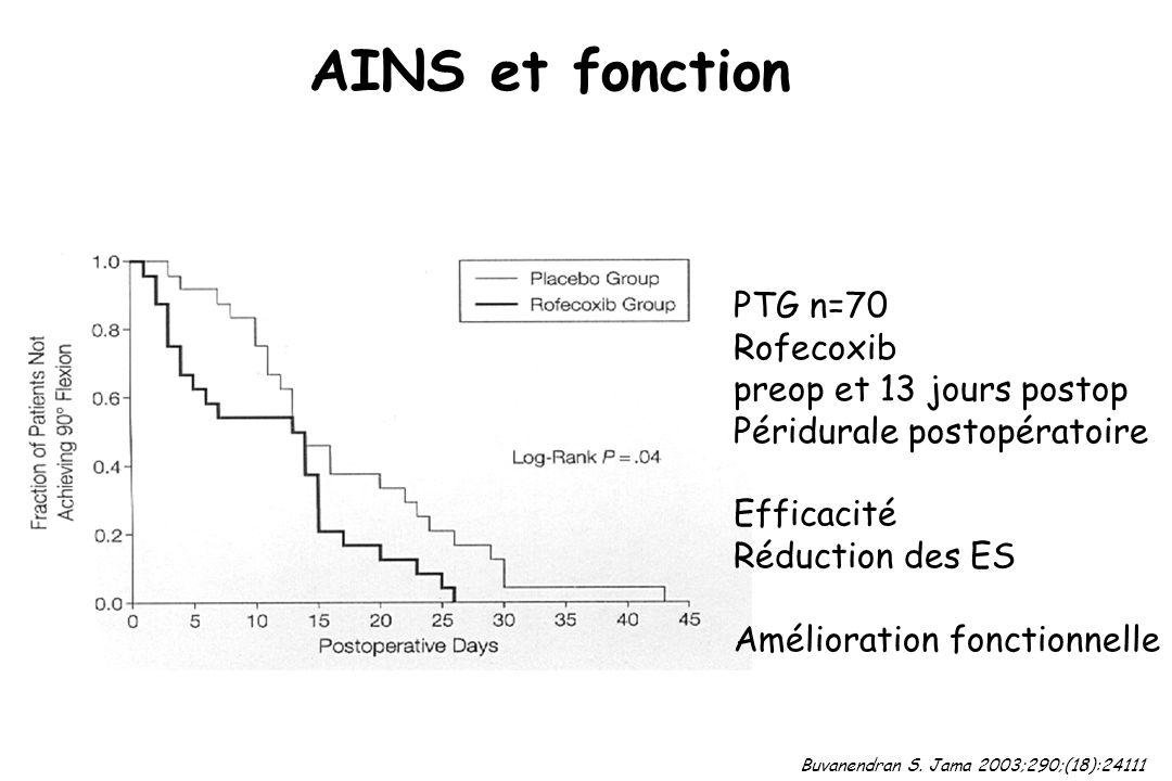 AINS et fonction Buvanendran S. Jama 2003;290;(18):24111 PTG n=70 Rofecoxib preop et 13 jours postop Péridurale postopératoire Efficacité Réduction de