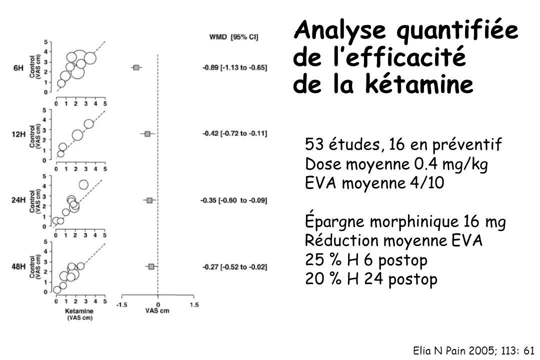 Elia N Pain 2005; 113: 61 53 études, 16 en préventif Dose moyenne 0.4 mg/kg EVA moyenne 4/10 Épargne morphinique 16 mg Réduction moyenne EVA 25 % H 6