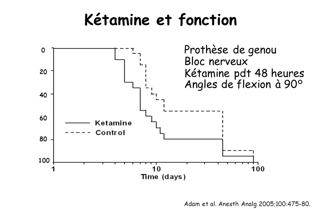Kétamine et fonction Adam et al. Anesth Analg 2005;100:475-80. Prothèse de genou Bloc nerveux Kétamine pdt 48 heures Angles de flexion à 90° 0 20 40 6