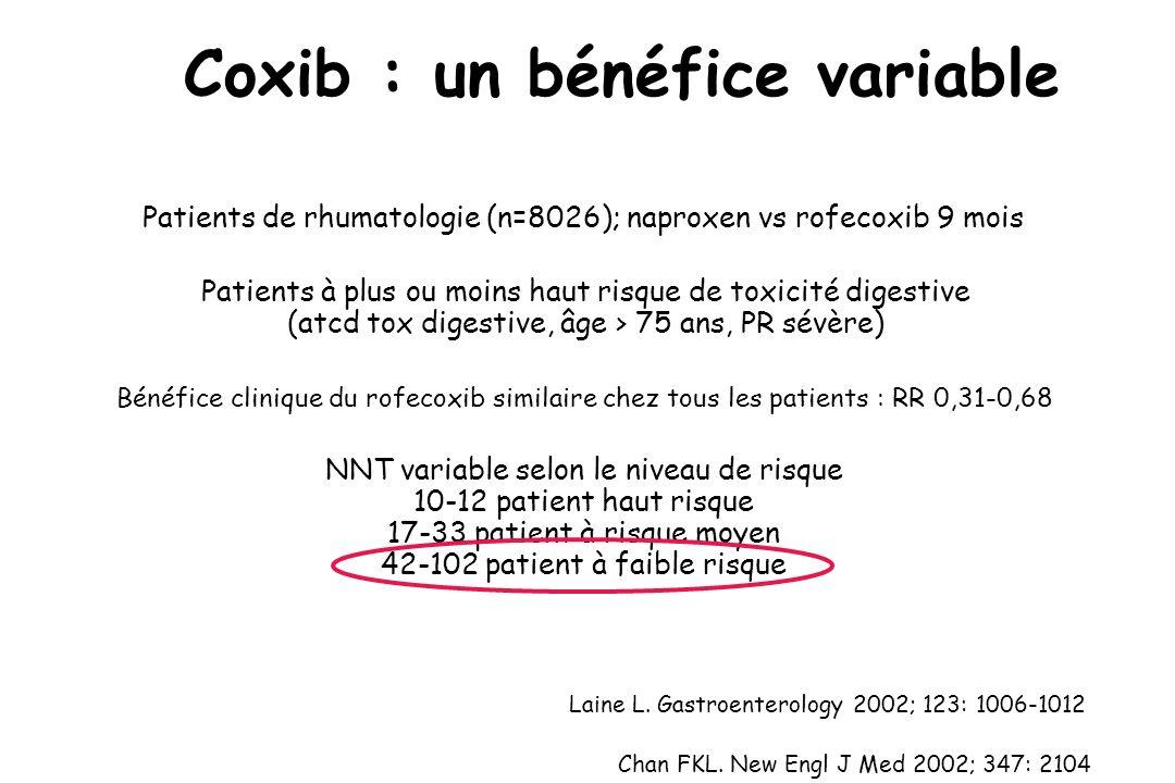 Coxib : un bénéfice variable Chan FKL. New Engl J Med 2002; 347: 2104 Patients de rhumatologie (n=8026); naproxen vs rofecoxib 9 mois Bénéfice cliniqu