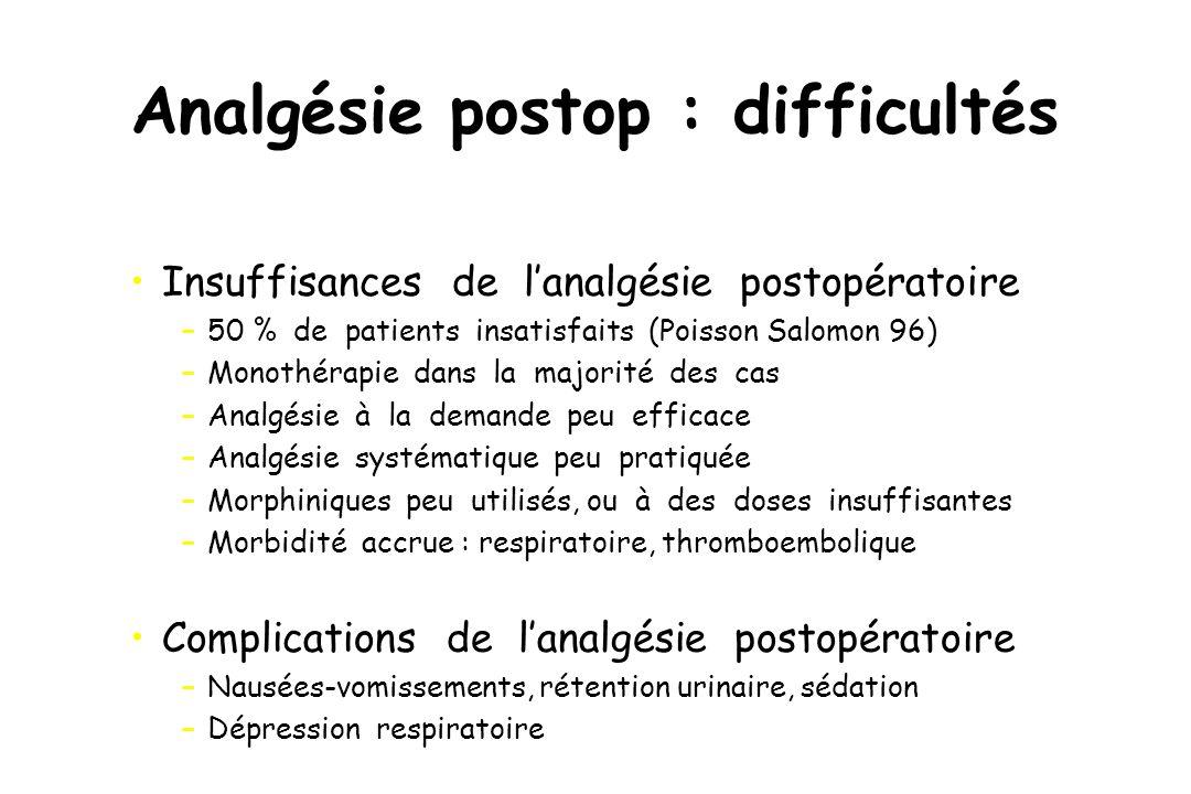 Analgésie postop : difficultés Insuffisances de lanalgésie postopératoire –50 % de patients insatisfaits (Poisson Salomon 96) –Monothérapie dans la ma