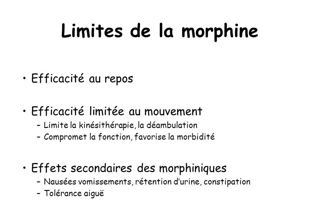 Limites de la morphine Efficacité au repos Efficacité limitée au mouvement –Limite la kinésithérapie, la déambulation –Compromet la fonction, favorise
