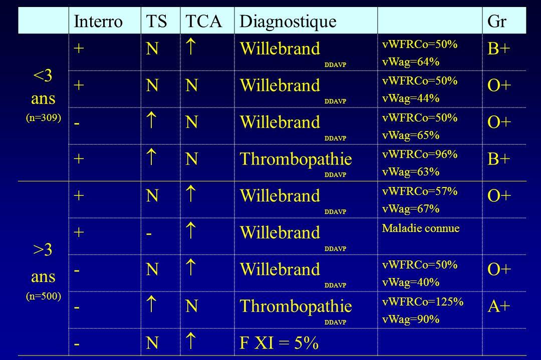 InterroTSTCADiagnostiqueGr <3 ans (n=309) +N Willebrand DDAVP vWFRCo=50% vWag=64% B+ +NNWillebrand DDAVP vWFRCo=50% vWag=44% O+ - NWillebrand DDAVP vW