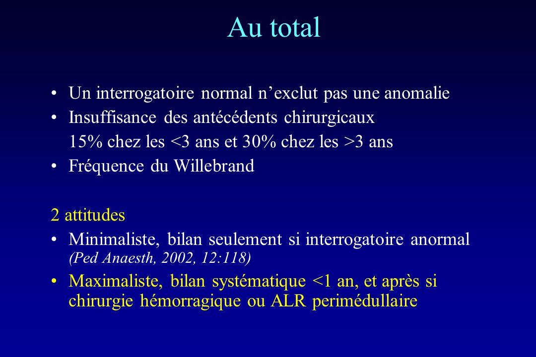 Au total Un interrogatoire normal nexclut pas une anomalie Insuffisance des antécédents chirurgicaux 15% chez les 3 ans Fréquence du Willebrand 2 atti