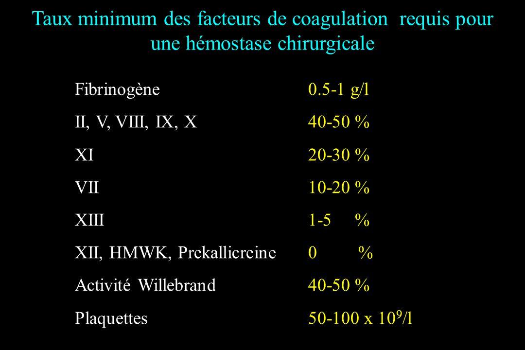Taux minimum des facteurs de coagulation requis pour une hémostase chirurgicale Fibrinogène0.5-1 g/l II, V, VIII, IX, X40-50 % XI20-30 % VII10-20 % XI
