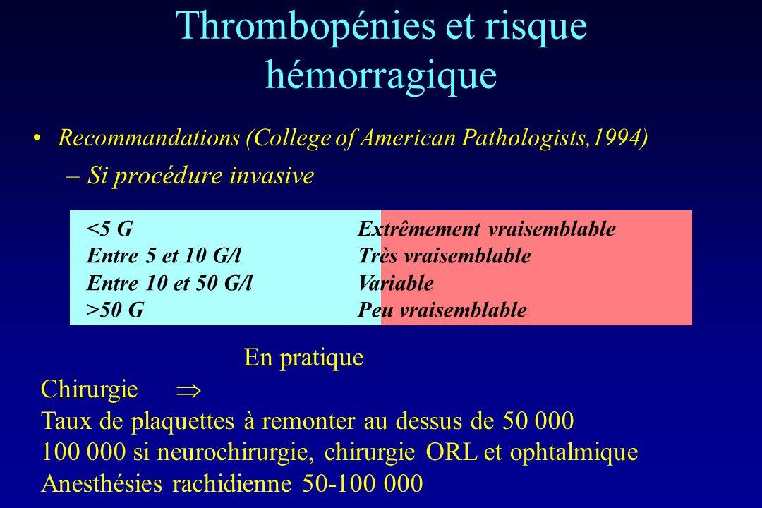 Thrombopénies et risque hémorragique Recommandations (College of American Pathologists,1994) –Si procédure invasive <5 GExtrêmement vraisemblable Entr