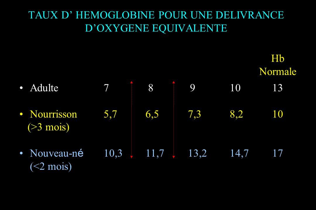 Adulte7 8 9 1013 Nourrisson5,7 6,57,3 8,210 (>3 mois) Nouveau-n é 10,3 11,713,2 14,717 (<2 mois) Hb Normale TAUX D HEMOGLOBINE POUR UNE DELIVRANCE DOX