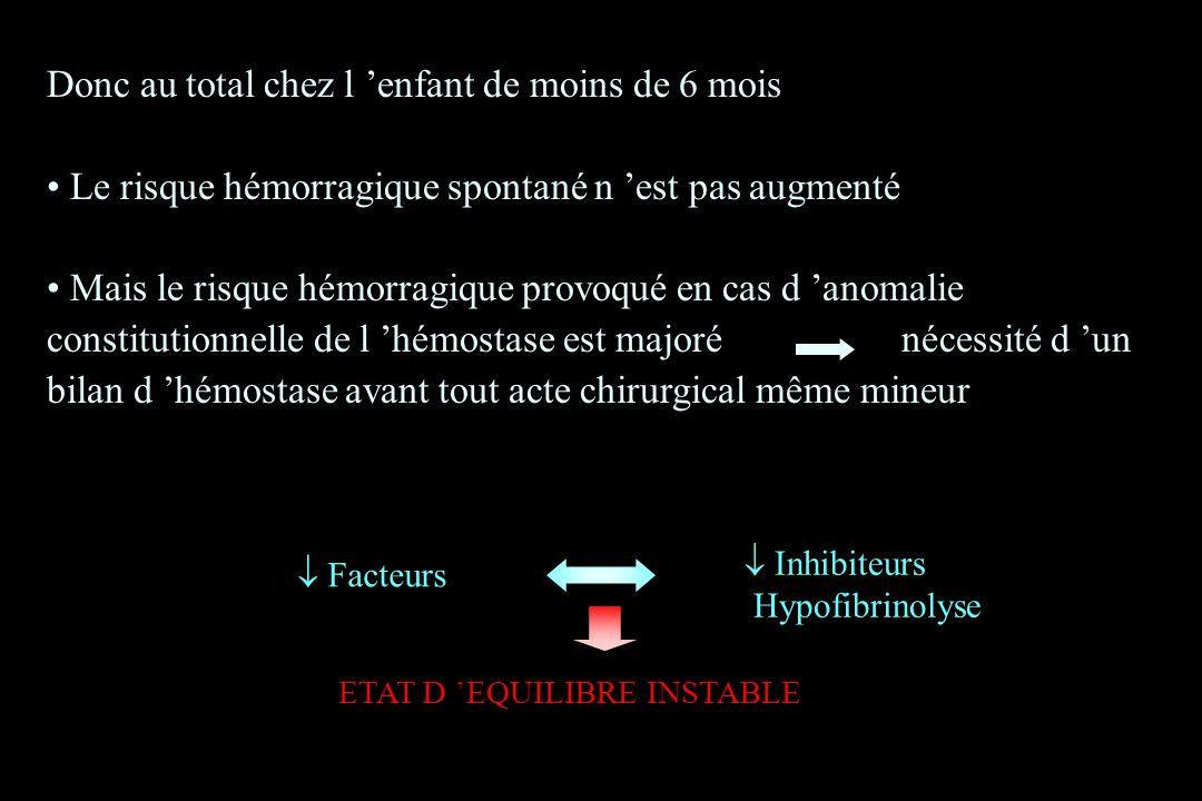 Inhibiteurs Hypofibrinolyse Facteurs ETAT D EQUILIBRE INSTABLE Donc au total chez l enfant de moins de 6 mois Le risque hémorragique spontané n est pa