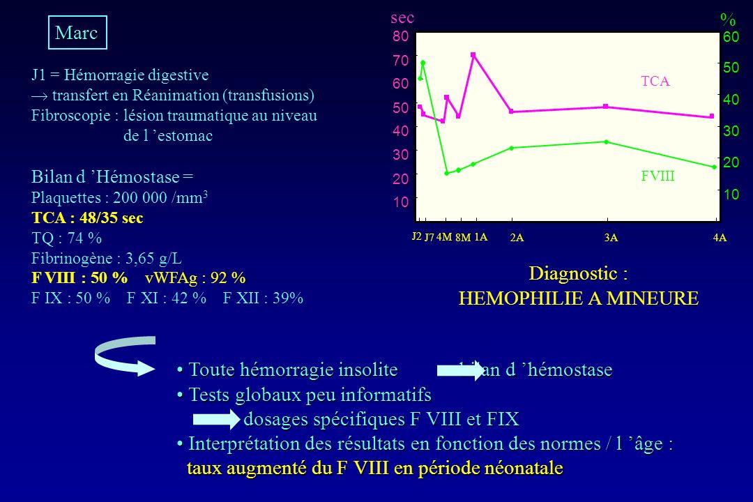 Marc J1 = Hémorragie digestive transfert en Réanimation (transfusions) Fibroscopie : lésion traumatique au niveau de l estomac Bilan d Hémostase = Pla