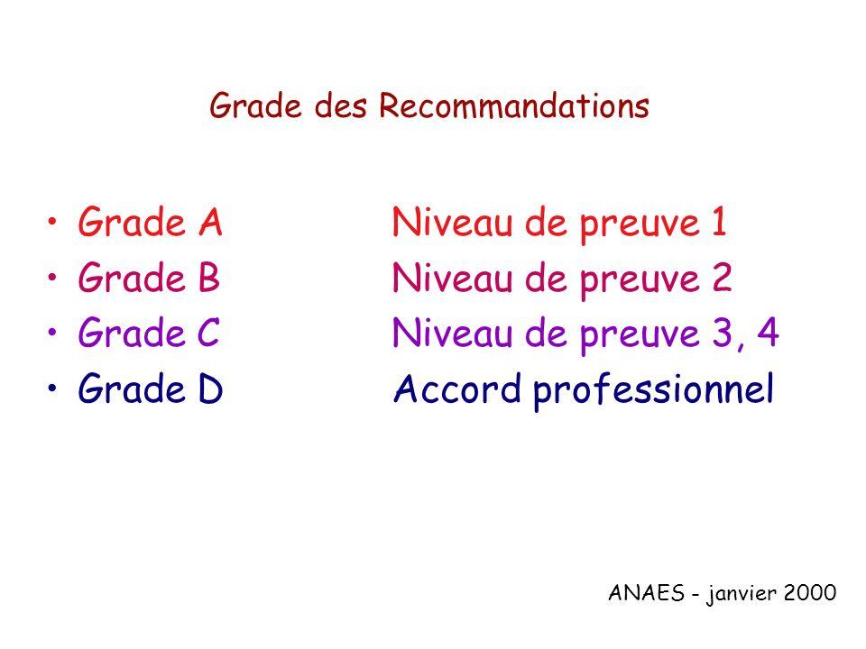 Grade des Recommandations Grade A Niveau de preuve 1 Grade BNiveau de preuve 2 Grade CNiveau de preuve 3, 4 Grade DAccord professionnel ANAES - janvie